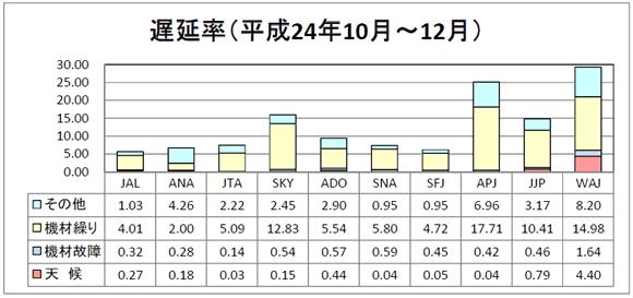 国土交通省が2012年10-12月期の国内航空会社の遅延率と欠航率を発表!LCCはどうなのか?
