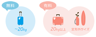 バニラエアは20kgまで受託手荷物が無料