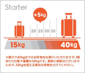 ジェットスターの受託手荷物は15kgから