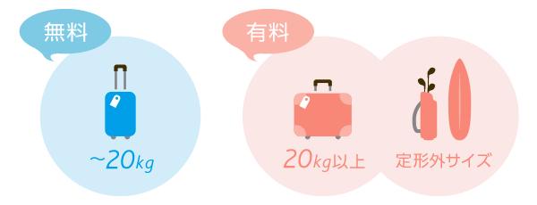 バニラエアの手荷物料金表と注意点