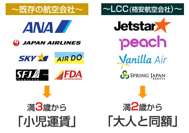 JALやANAとLCCの子供料金の違い