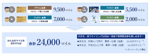 例えばこんな使い方ができる「ANAカードファミリーマイル」